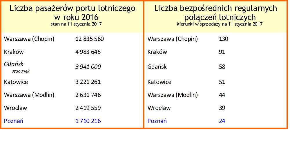Liczba pasażerów i kierunków