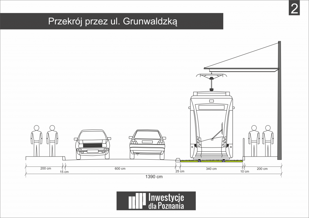 Rysunek 2: Proponowany przekrój ul. Grunwaldzkiej - wariant podstawowy b) (grafika: Kamil Żmijewski, IdP)