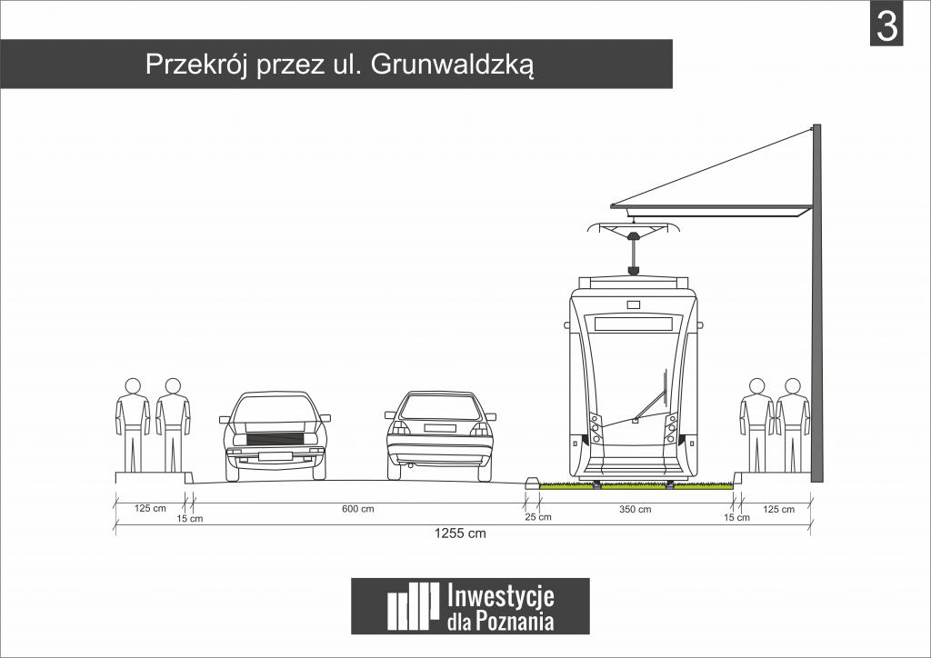 """Rysunek 3: Przekrój ul. Grunwaldzkiej - wariant """"ekstremalny"""" bez ogrodzenia – 12,55 m (grafika: Kamil Żmijewski, IdP)"""